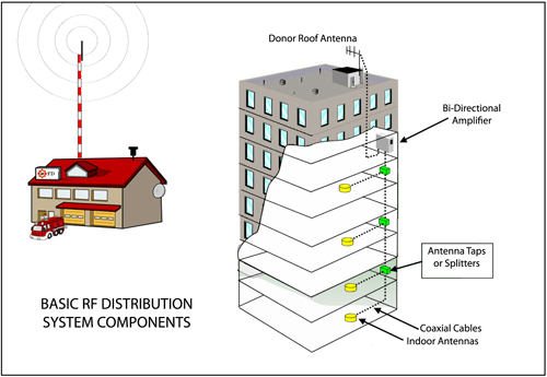 In Building Two Way Radio System Solutions Boston